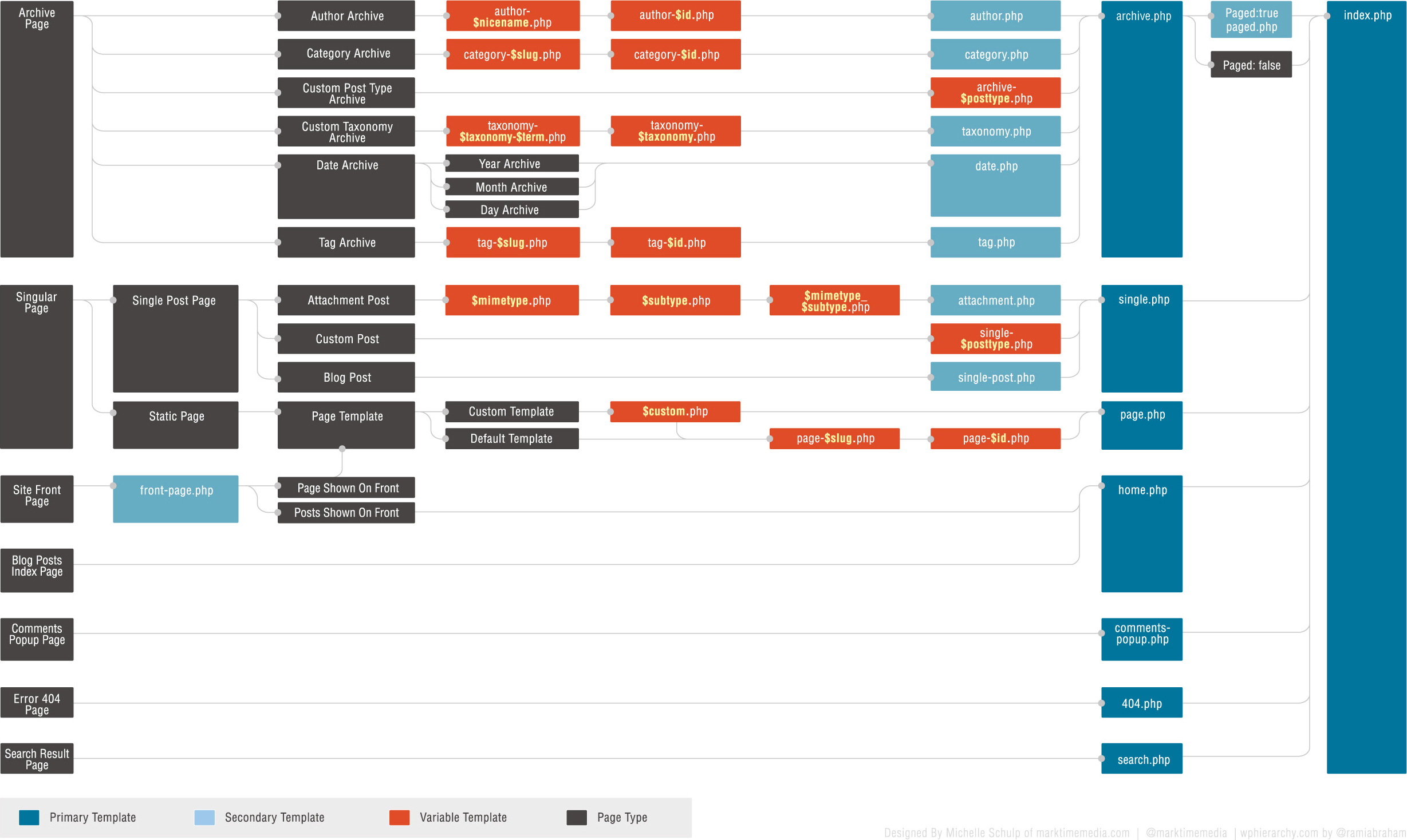 Documentation layoutpress wordpress template hierarchy pronofoot35fo Images